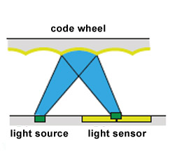 Code Wheel - Light Source - Light Sensor