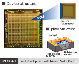 ML8540-Infrared-Image-Sensor-Device-Structure